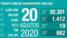 Türkiye'nin 20 Ağustos koronavirüs verileri