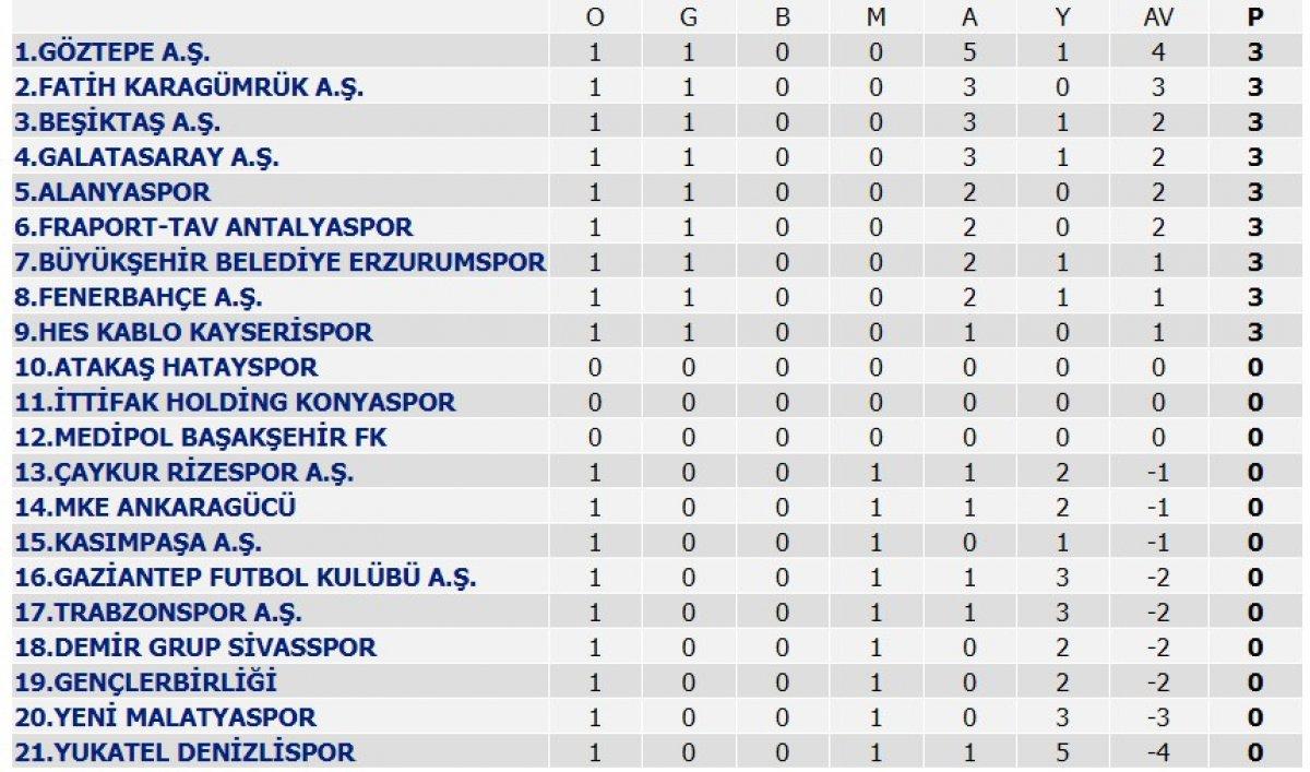 Süper Lig'de ilk hafta sona erdi: İşte puan durumu!